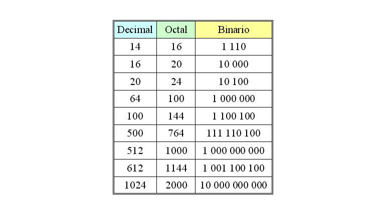 Cómo transformar numeros Octales