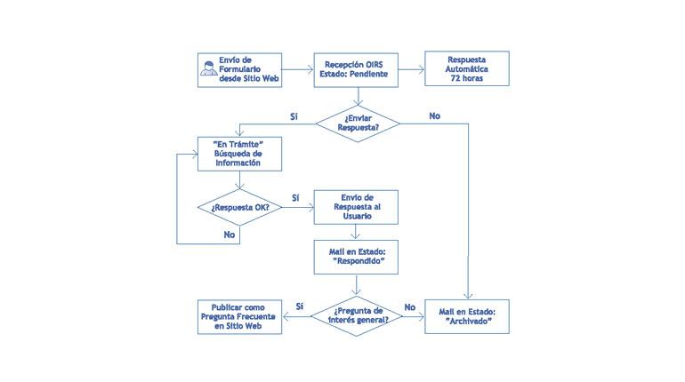 Cómo hacer un diagrama de flujo