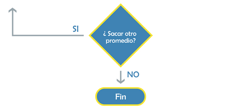 Cmo lo hago cmo hacer un diagrama de flujo flujo 6 final ccuart Choice Image