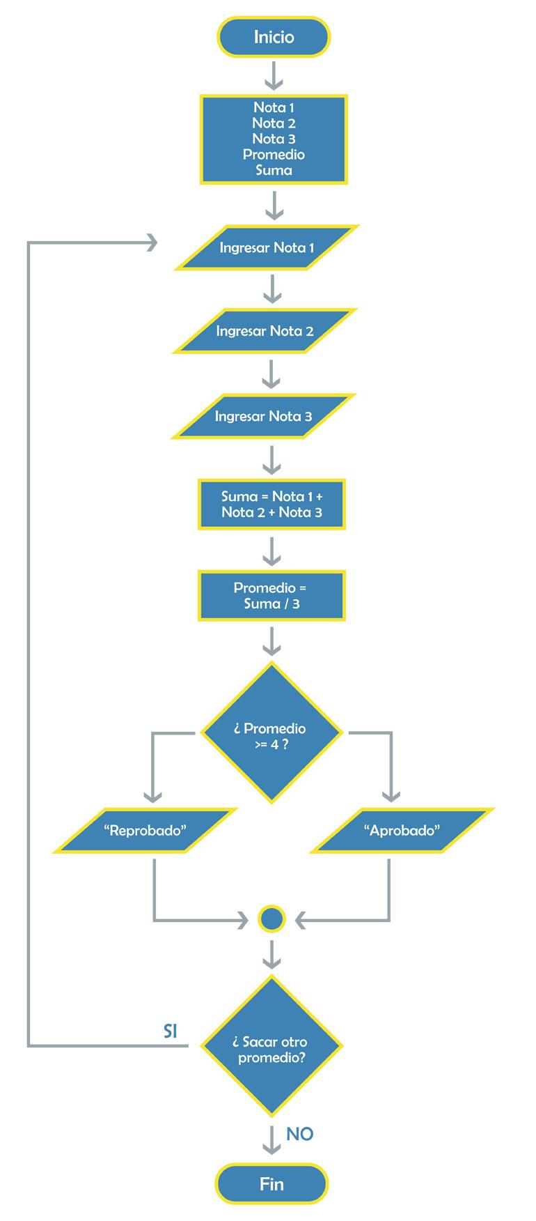 Cmo lo hago cmo hacer un diagrama de flujo flujo completo final ccuart Choice Image